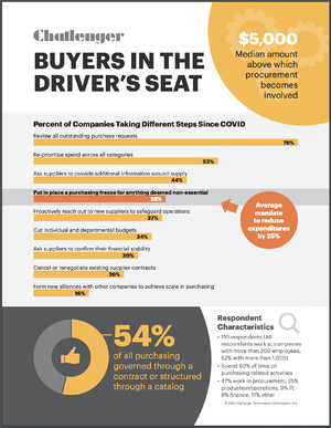 Challenger Research on Procurement in Sales