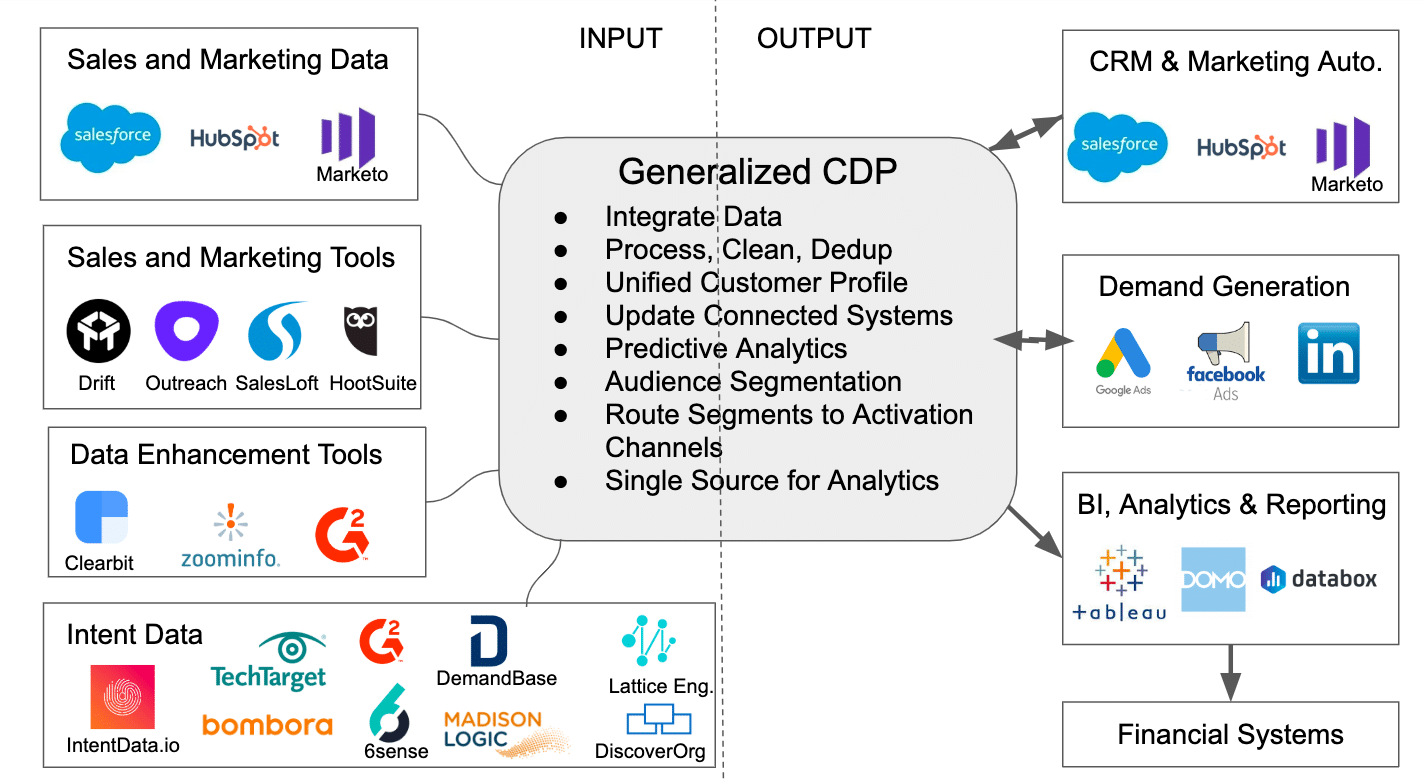 Should You Add a CDP to Your MarTech Stack?