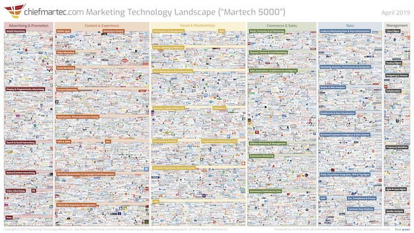 marketing-technology-landscape-2019_600px